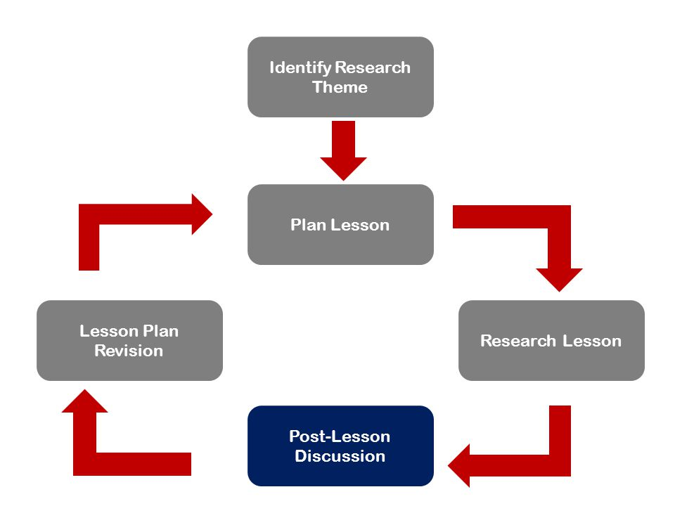 Identify Research Theme Plan Lesson Research Lesson Post-Lesson Discussion Lesson Plan Revision