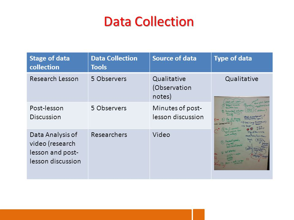 Data Collection Stage of data collection Data Collection Tools Source of dataType of data Research Lesson5 ObserversQualitative (Observation notes) Qualitative Post-lesson Discussion 5 ObserversMinutes of post- lesson discussion Data Analysis of video (research lesson and post- lesson discussion ResearchersVideo