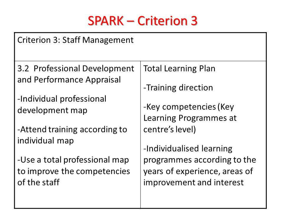 Criterion 3: Staff Management 3.2 Professional Development and Performance Appraisal -Individual professional development map -Attend training according to individual map -Use a total professional map to improve the competencies of the staff Total Learning Plan -Training direction -Key competencies (Key Learning Programmes at centre's level) -Individualised learning programmes according to the years of experience, areas of improvement and interest SPARK – Criterion 3