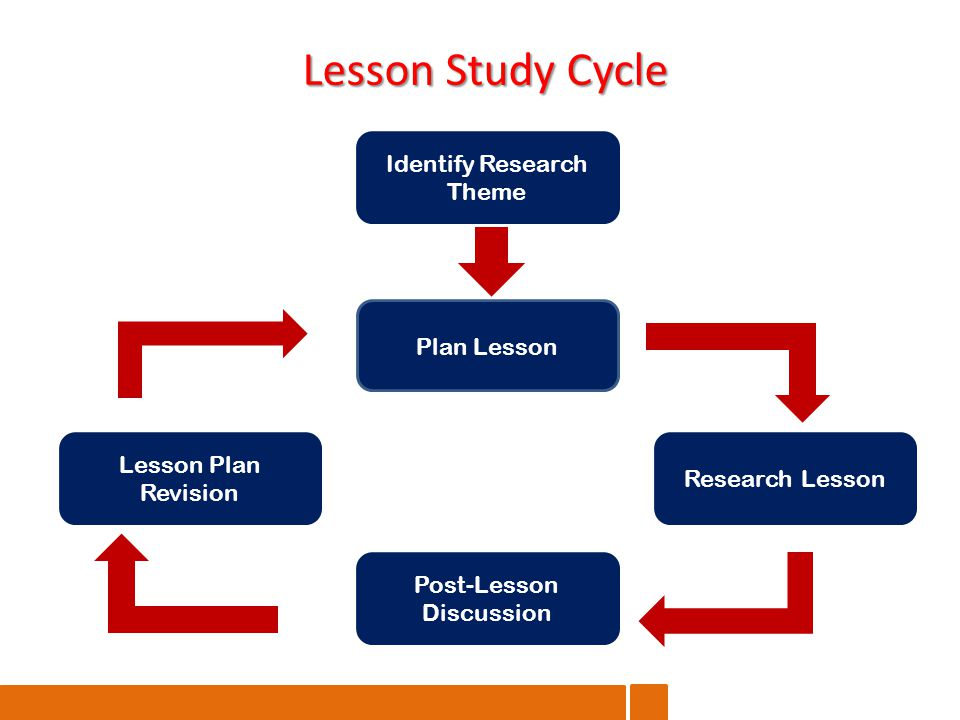 Lesson Study Cycle Identify Research Theme Plan Lesson Research Lesson Post-Lesson Discussion Lesson Plan Revision