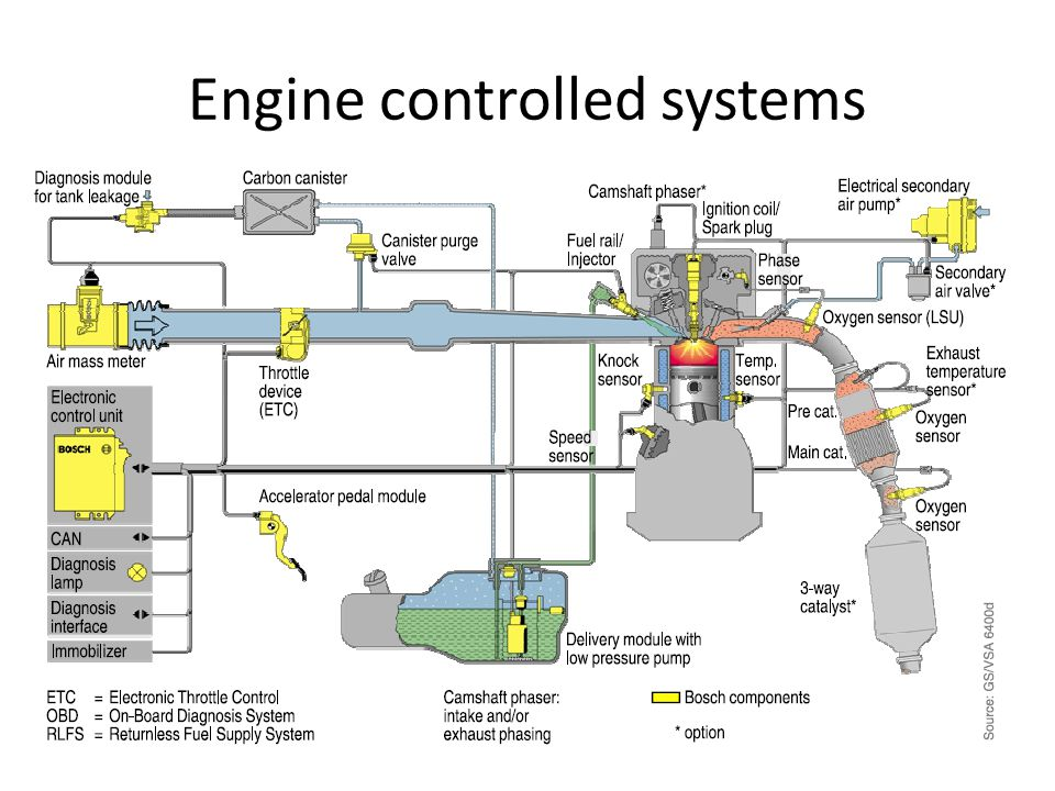 Engine controlled systems
