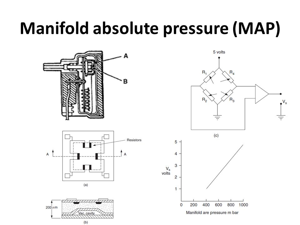 Manifold absolute pressure (MAP)