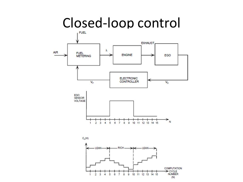 Closed-loop control