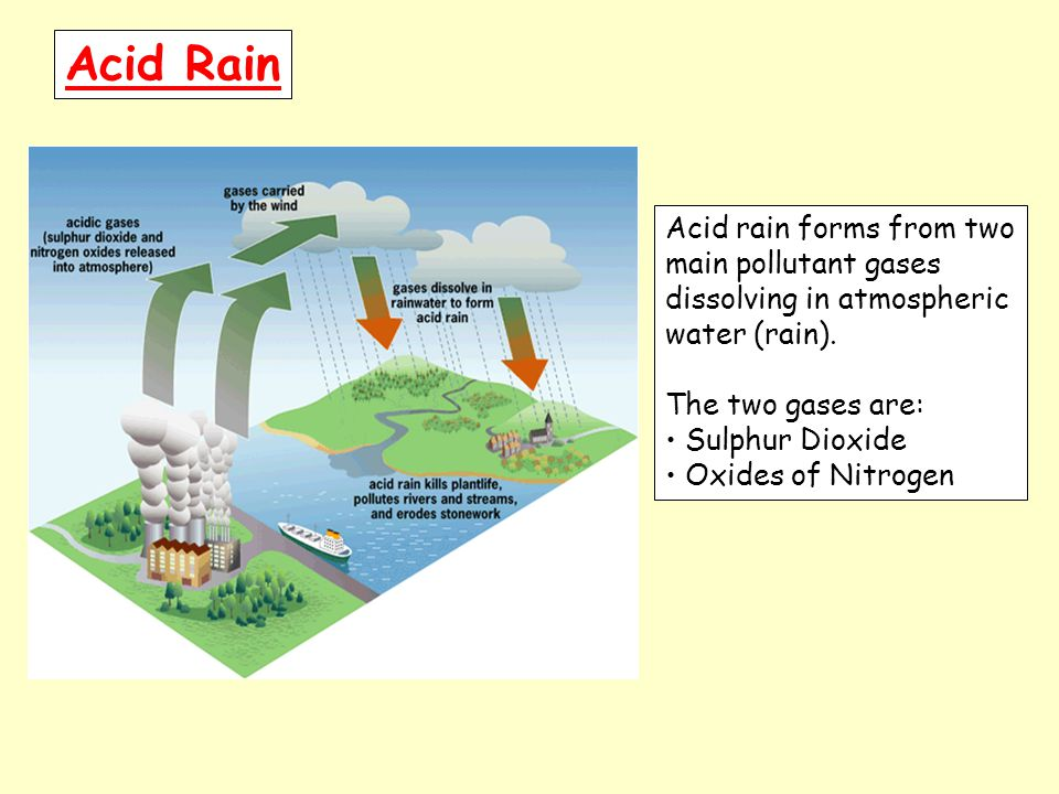 Acid Rain Acid rain forms from two main pollutant gases dissolving in atmospheric water (rain).