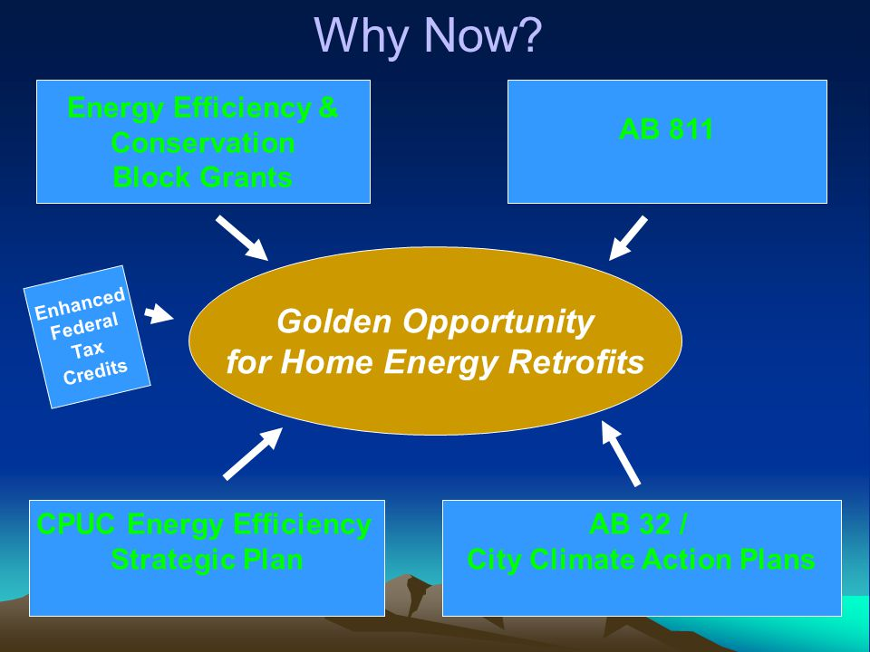 Golden Opportunity for Home Energy Retrofits Energy Efficiency & Conservation Block Grants AB 811 CPUC Energy Efficiency Strategic Plan AB 32 / City Climate Action Plans Enhanced Federal Tax Credits Why Now