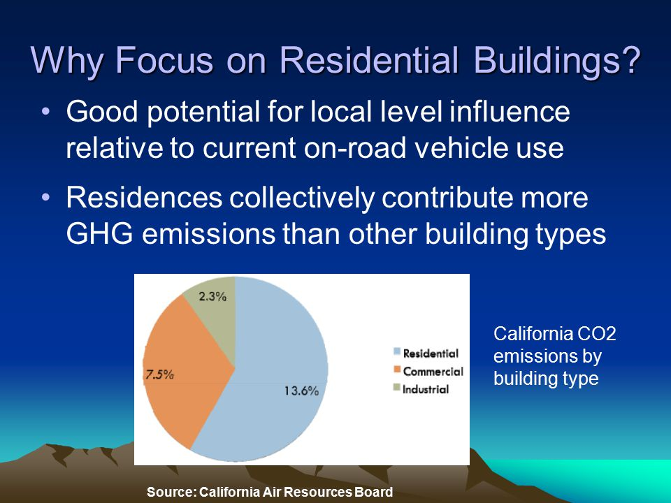 Why Focus on Residential Buildings.