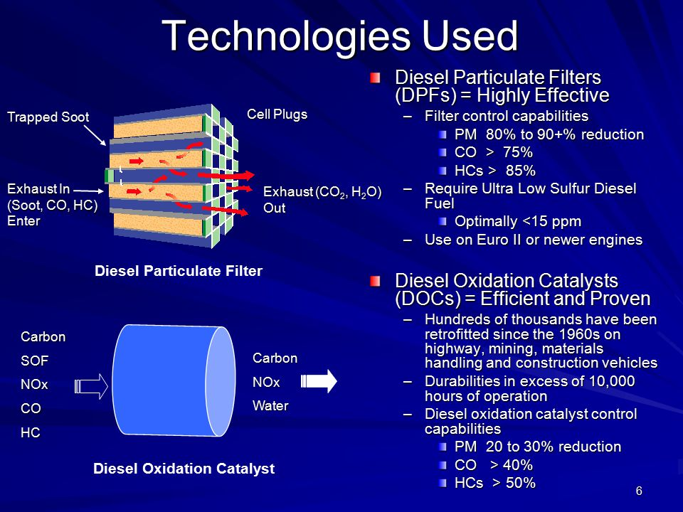 6 Technologies Used Diesel Particulate Filters (DPFs) = Highly Effective –Filter control capabilities PM 80% to 90+% reduction CO > 75% HCs > 85% –Require Ultra Low Sulfur Diesel Fuel Optimally <15 ppm –Use on Euro II or newer engines Diesel Oxidation Catalysts (DOCs) = Efficient and Proven –Hundreds of thousands have been retrofitted since the 1960s on highway, mining, materials handling and construction vehicles –Durabilities in excess of 10,000 hours of operation –Diesel oxidation catalyst control capabilities PM 20 to 30% reduction CO > 40% HCs > 50% Exhaust In (Soot, CO, HC) Enter Trapped Soot Exhaust (CO 2, H 2 O) Out Cell Plugs Diesel Particulate Filter Diesel Oxidation Catalyst CarbonNOxWater CarbonSOFNOxCOHC