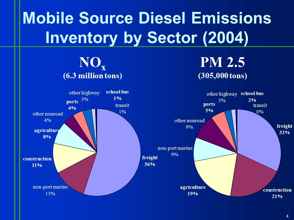 4 Mobile Source Diesel Emissions Inventory by Sector (2004) NO x (6.3 million tons) PM 2.5 (305,000 tons) freight 56% ports 4% school bus 1% transit 1% agriculture 8% construction 11% non-port marine 13% other nonroad 4% other highway 3% freight 32% transit 0% school bus 2% other highway 3% ports 5% other nonroad 9% non-port marine 9% agriculture 19% construction 21%