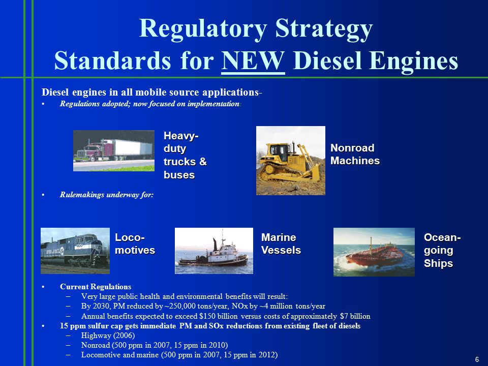 Regulatory Strategy Standards for NEW Diesel Engines Diesel engines in all mobile source applications- Regulations adopted; now focused on implementation : Rulemakings underway for: Current Regulations –Very large public health and environmental benefits will result: –By 2030, PM reduced by ~250,000 tons/year, NOx by ~4 million tons/year –Annual benefits expected to exceed $150 billion versus costs of approximately $7 billion 15 ppm sulfur cap gets immediate PM and SOx reductions from existing fleet of diesels –Highway (2006) –Nonroad (500 ppm in 2007, 15 ppm in 2010) –Locomotive and marine (500 ppm in 2007, 15 ppm in 2012) Heavy- duty trucks & buses Nonroad Machines Loco- motives Marine Vessels Ocean- going Ships 6