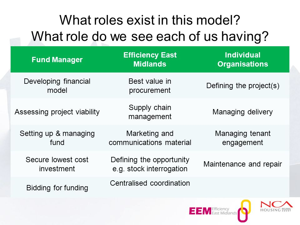 What roles exist in this model. What role do we see each of us having.