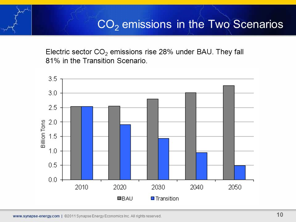CO 2 emissions in the Two Scenarios   | ©2011 Synapse Energy Economics Inc.