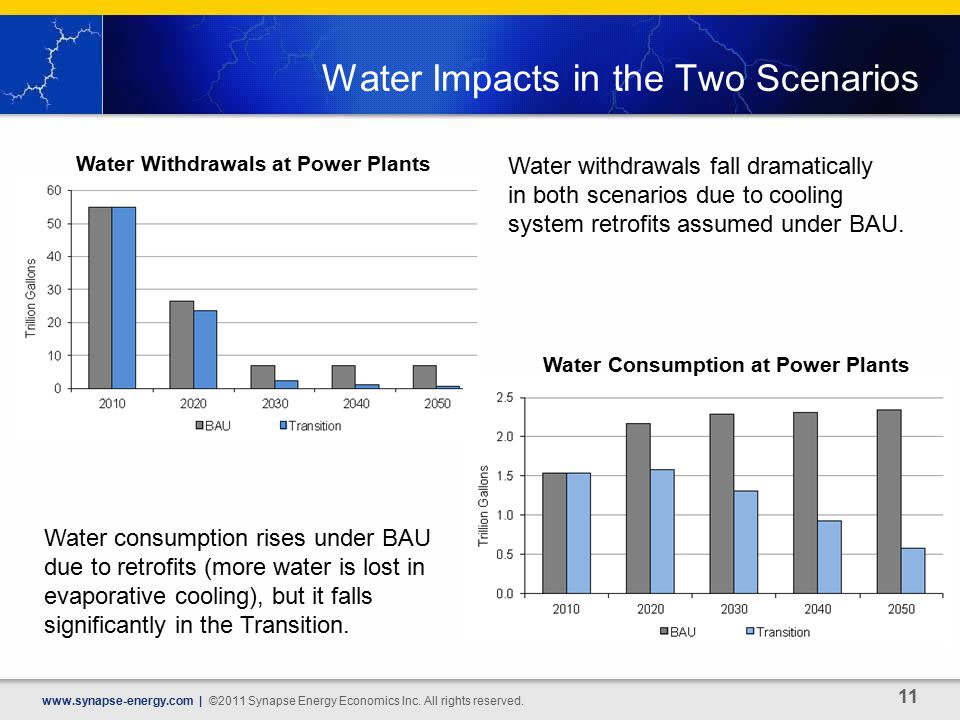 Water Impacts in the Two Scenarios   | ©2011 Synapse Energy Economics Inc.