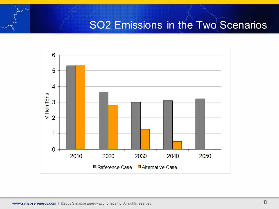 SO2 Emissions in the Two Scenarios   | ©2008 Synapse Energy Economics Inc.