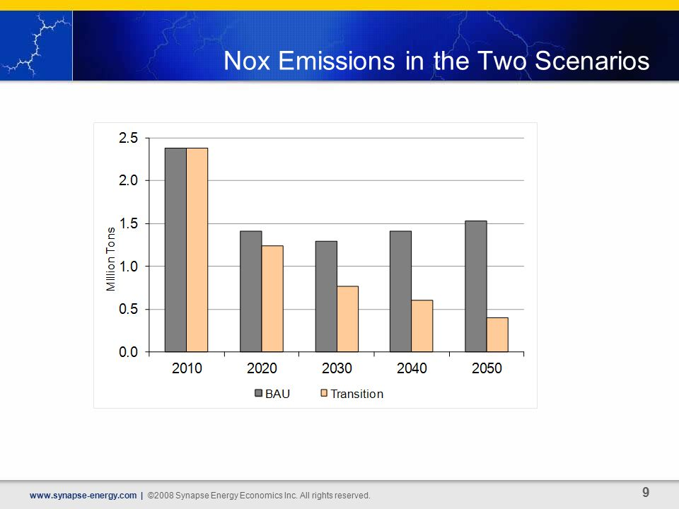 Nox Emissions in the Two Scenarios   | ©2008 Synapse Energy Economics Inc.