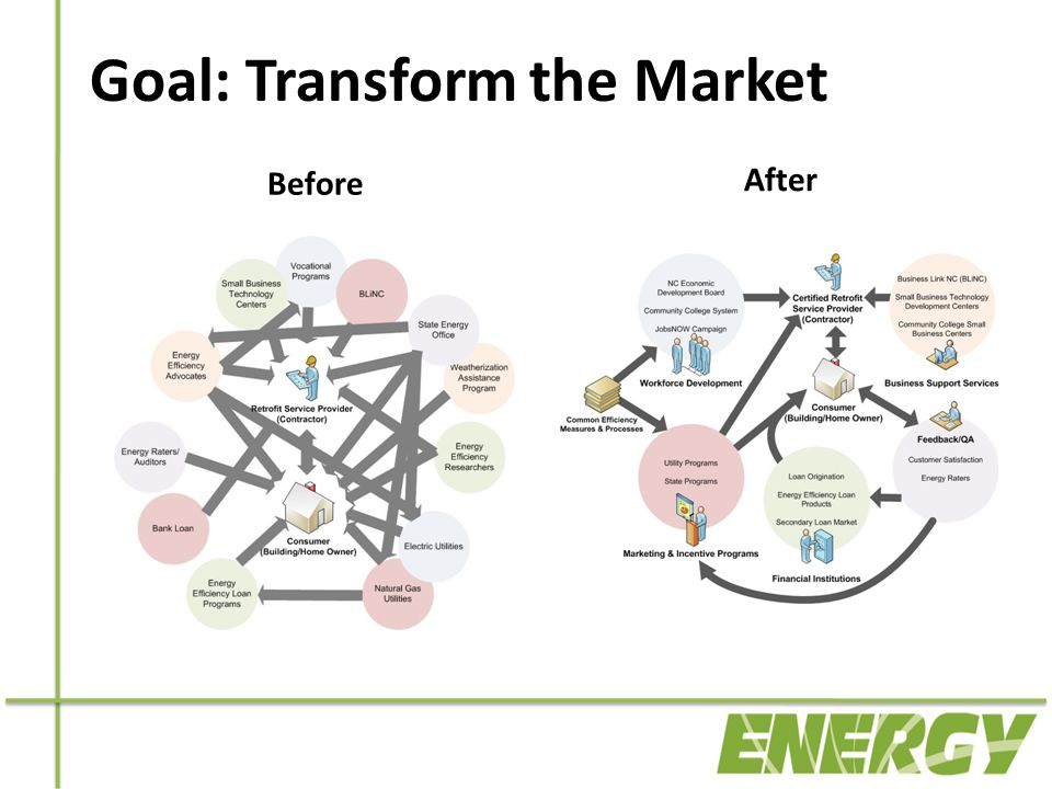 Before After Goal: Transform the Market