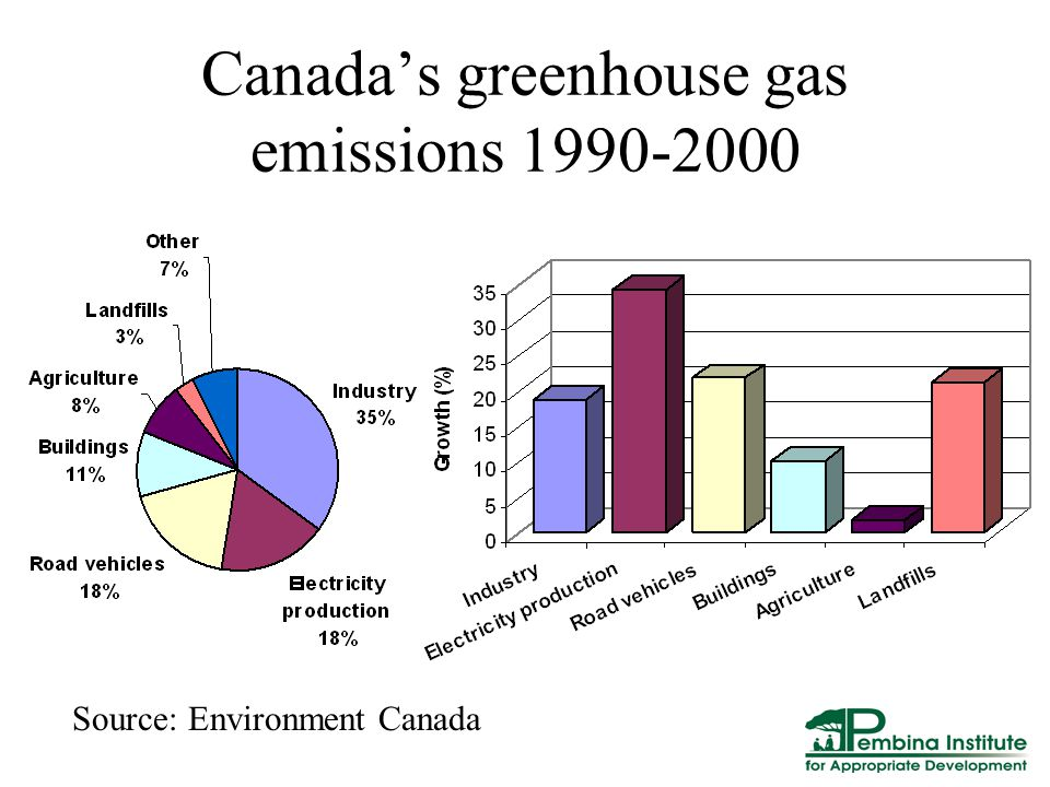 Canada's greenhouse gas emissions Source: Environment Canada