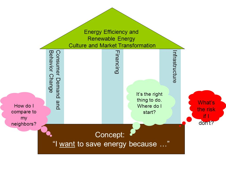 Concept: I want to save energy because … Consumer Demand andBehavior ChangeFinancingInfrastructure Energy Efficiency and Renewable Energy Culture and Market Transformation What's the risk if I don't.