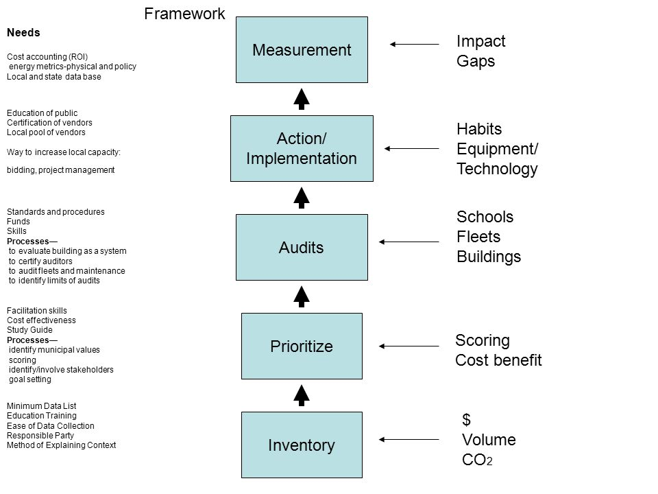 Action/ Implementation Audits Inventory Prioritize Measurement Framework Minimum Data List Education Training Ease of Data Collection Responsible Party Method of Explaining Context Facilitation skills Cost effectiveness Study Guide Processes— identify municipal values scoring identify/involve stakeholders goal setting Standards and procedures Funds Skills Processes— to evaluate building as a system to certify auditors to audit fleets and maintenance to identify limits of audits Needs Cost accounting (ROI) energy metrics-physical and policy Local and state data base Education of public Certification of vendors Local pool of vendors Way to increase local capacity: bidding, project management $ Volume CO 2 Schools Fleets Buildings Habits Equipment/ Technology Impact Gaps Scoring Cost benefit