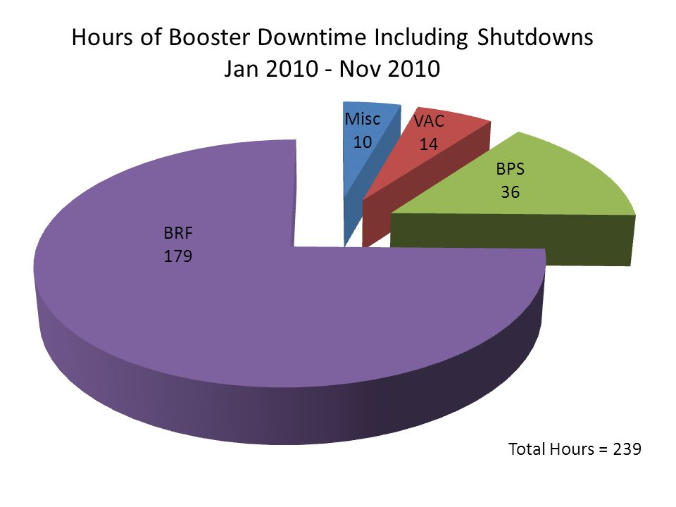Hours of Booster Downtime Including Shutdowns Jan Nov 2010 Total Hours = 239