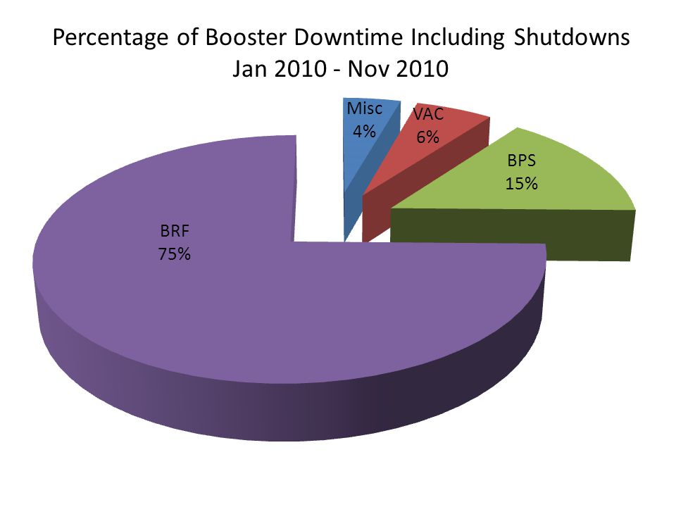 Percentage of Booster Downtime Including Shutdowns Jan Nov 2010