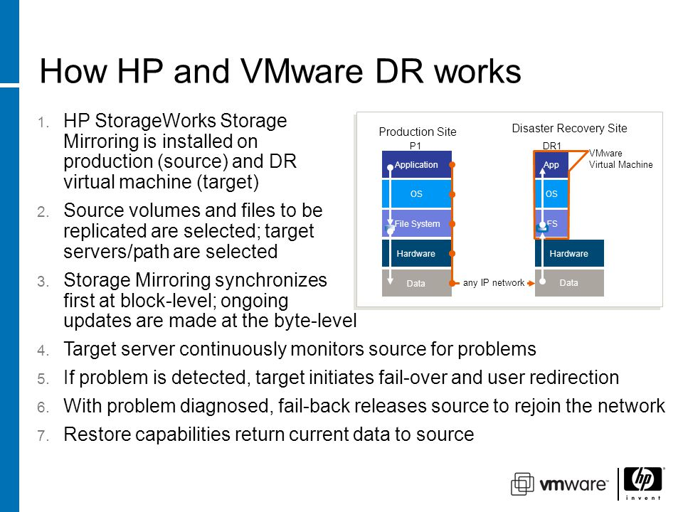 How HP and VMware DR works OS Application File System Data any IP network Hardware Data Hardware OS App FS Production Site Disaster Recovery Site P1DR1 VMware Virtual Machine 1.
