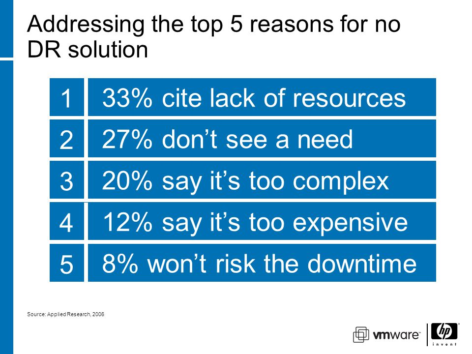 Addressing the top 5 reasons for no DR solution 50% of midsize companies down for more than 24 hours go out of business 27% don't see a need 2 Ability to redeploy hardware Add new hardware in less time Ability to redeploy reduces costs HP and Partner Services make implementation easier Ability to replicate data in real-time minimizes downtime during transition 33% cite lack of resources 1 20% say it's too complex 3 12% say it's too expensive 4 8% won't risk the downtime 5 Source: Applied Research, 2006