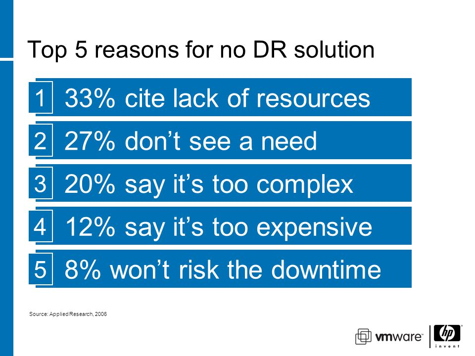 Top 5 reasons for no DR solution 33% cite lack of resources 1 27% don't see a need 2 20% say it's too complex 3 12% say it's too expensive 4 8% won't risk the downtime 5 Source: Applied Research, 2006