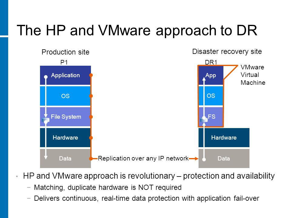 The HP and VMware approach to DR HP and VMware approach is revolutionary – protection and availability −Matching, duplicate hardware is NOT required −Delivers continuous, real-time data protection with application fail-over OS Application File System Data Replication over any IP network Hardware Data Hardware OS App FS Production site Disaster recovery site P1DR1 VMware Virtual Machine
