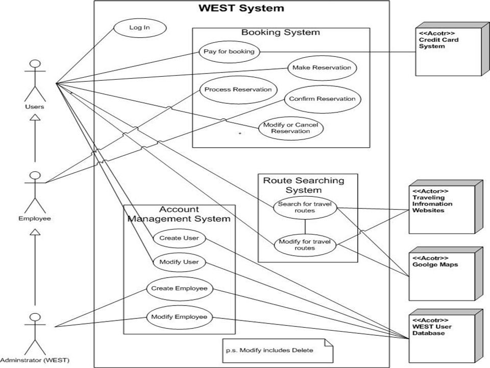 West presented by 3s introduction project overview project overview 4 use case diagram ccuart Image collections