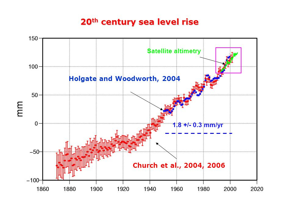Church et al., 2004, 2006 Holgate and Woodworth, th century sea level rise Satellite altimetry 1.8 +/- 0.3 mm/yr