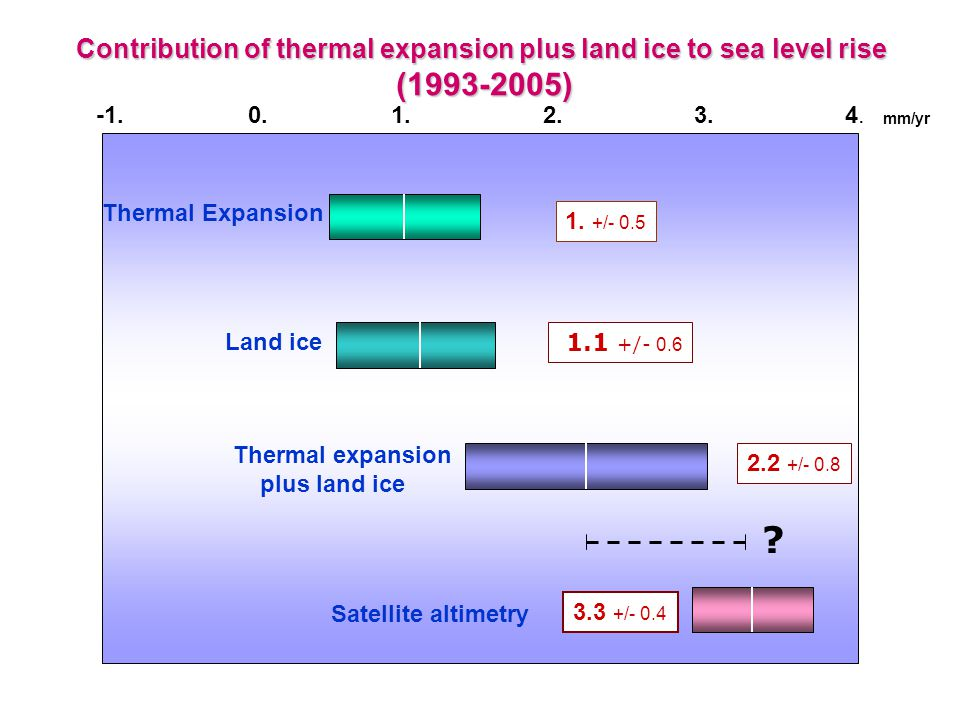 Contribution of thermal expansion plus land ice to sea level rise ( ) ( ) mm/yr 1.