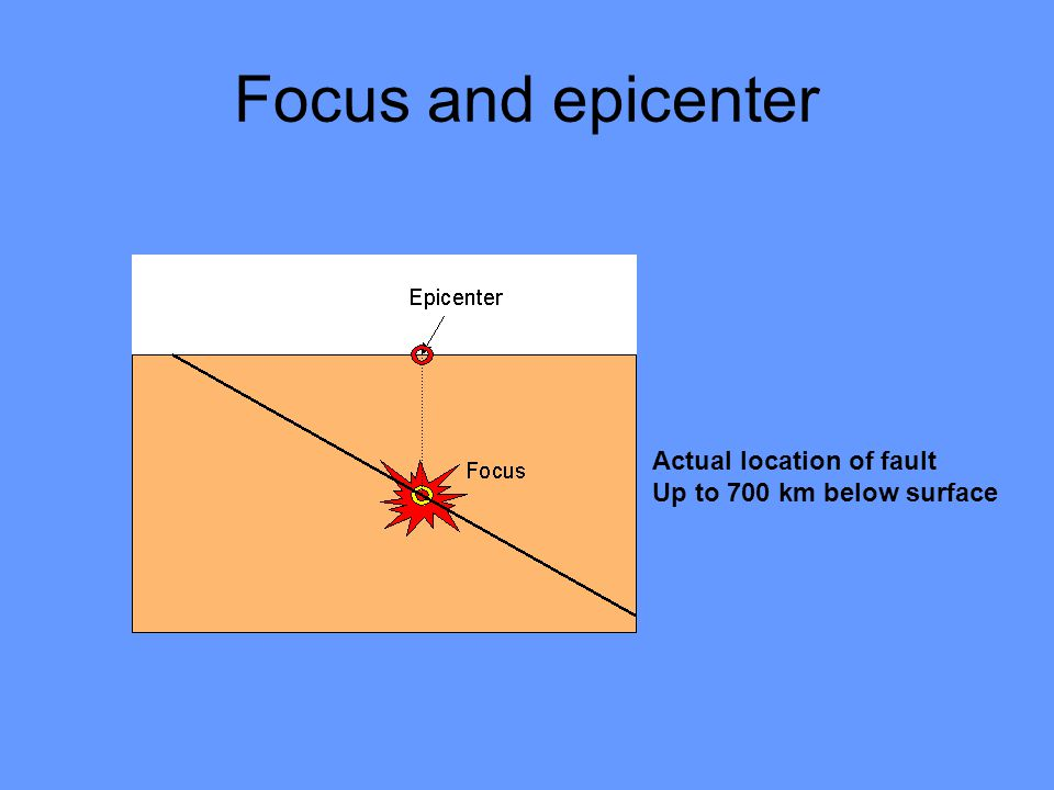 Focus and epicenter Actual location of fault Up to 700 km below surface