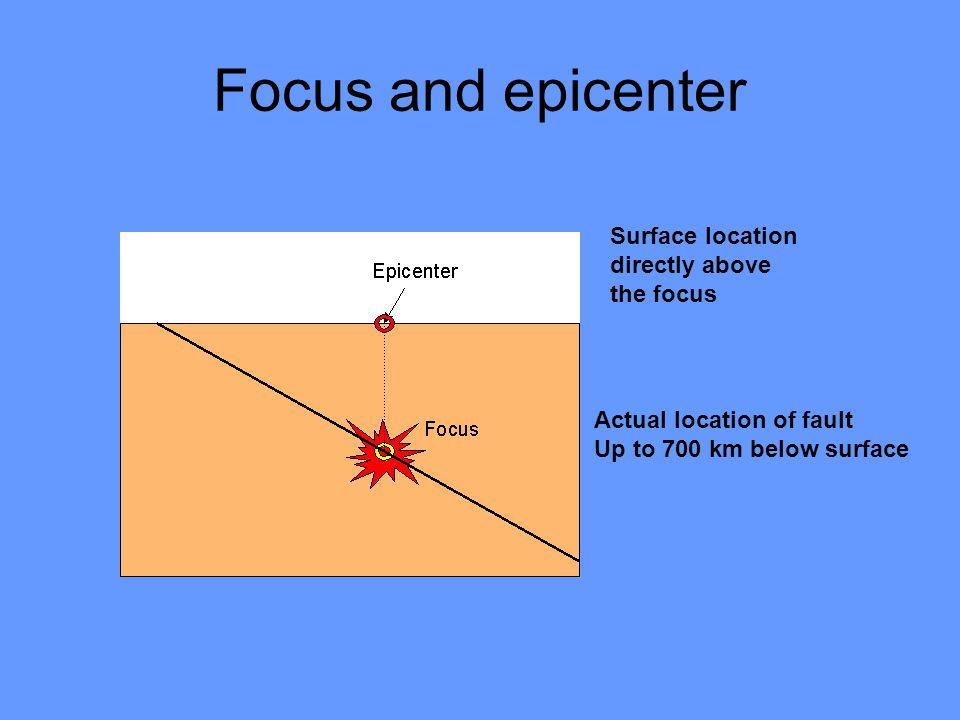 Focus and epicenter Surface location directly above the focus Actual location of fault Up to 700 km below surface
