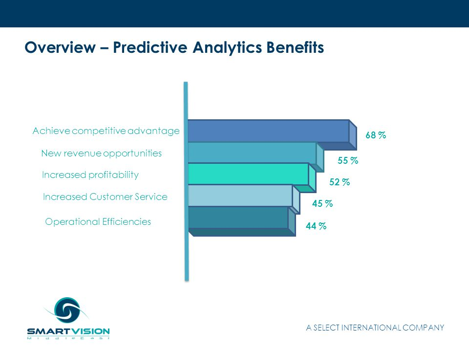 Overview – Predictive Analytics Benefits Achieve competitive advantage New revenue opportunities Increased profitability Increased Customer Service Operational Efficiencies 68 % 55 % 52 % 45 % 44 %