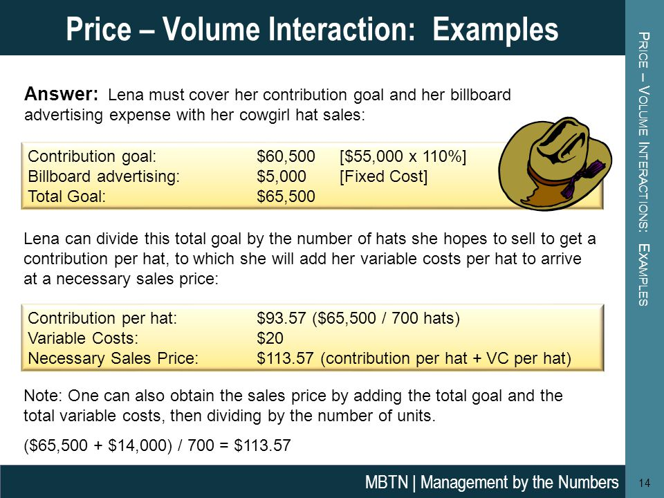 P RICE – V OLUME I NTERACTIONS : E XAMPLES 14 Price – Volume Interaction: Examples MBTN | Management by the Numbers Answer: Lena must cover her contribution goal and her billboard advertising expense with her cowgirl hat sales: Contribution goal: $60,500 [$55,000 x 110%] Billboard advertising:$5,000 [Fixed Cost] Total Goal: $65,500 Lena can divide this total goal by the number of hats she hopes to sell to get a contribution per hat, to which she will add her variable costs per hat to arrive at a necessary sales price: Contribution per hat:$93.57 ($65,500 / 700 hats) Variable Costs: $20 Necessary Sales Price:$ (contribution per hat + VC per hat) Note: One can also obtain the sales price by adding the total goal and the total variable costs, then dividing by the number of units.