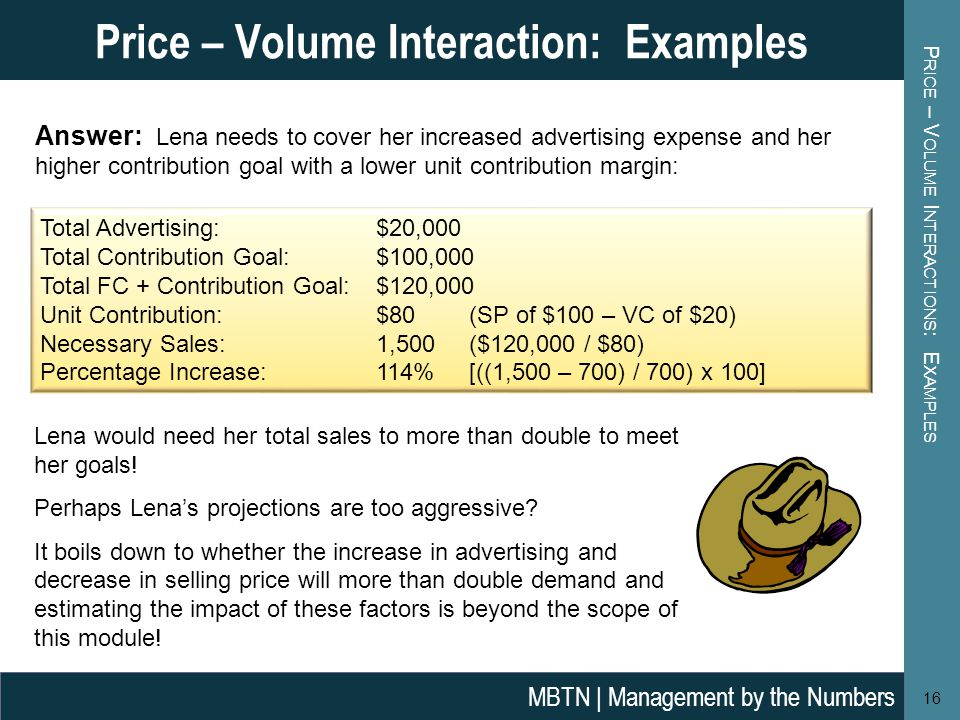 P RICE – V OLUME I NTERACTIONS : E XAMPLES 16 Price – Volume Interaction: Examples MBTN | Management by the Numbers Answer: Lena needs to cover her increased advertising expense and her higher contribution goal with a lower unit contribution margin: Total Advertising: $20,000 Total Contribution Goal: $100,000 Total FC + Contribution Goal:$120,000 Unit Contribution: $80 (SP of $100 – VC of $20) Necessary Sales: 1,500 ($120,000 / $80) Percentage Increase: 114% [((1,500 – 700) / 700) x 100] Lena would need her total sales to more than double to meet her goals.