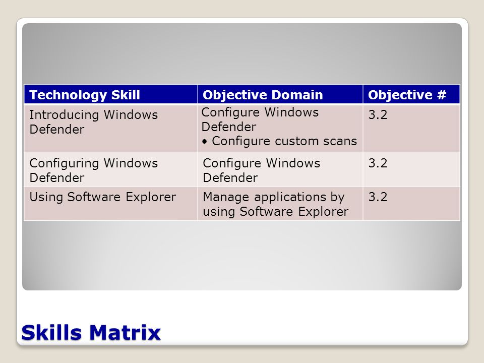 Skills Matrix Technology SkillObjective DomainObjective # Introducing Windows Defender Configure Windows Defender Configure custom scans 3.2 Configuring Windows Defender Configure Windows Defender 3.2 Using Software ExplorerManage applications by using Software Explorer 3.2
