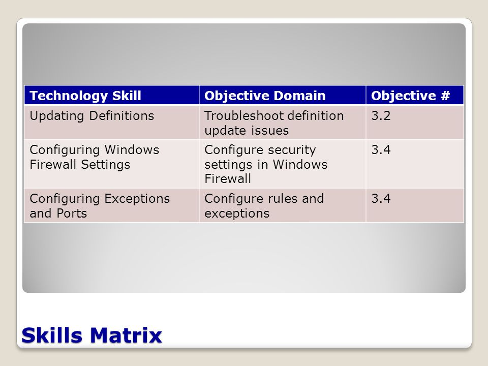 Skills Matrix Technology SkillObjective DomainObjective # Updating DefinitionsTroubleshoot definition update issues 3.2 Configuring Windows Firewall Settings Configure security settings in Windows Firewall 3.4 Configuring Exceptions and Ports Configure rules and exceptions 3.4