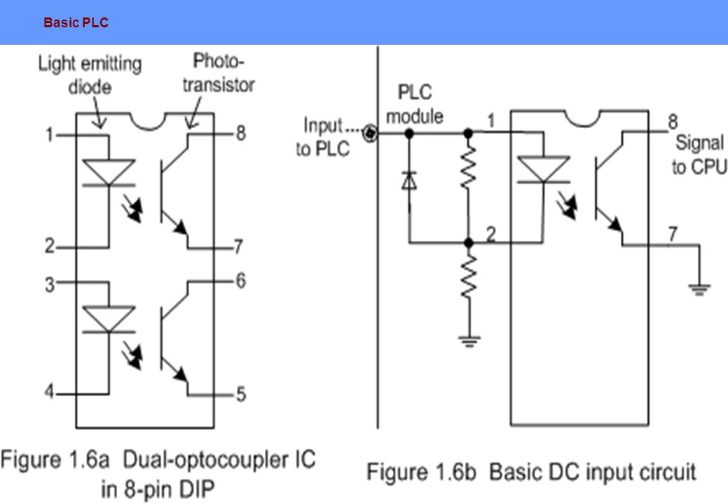 Basic plc ppt video online download 28 asfbconference2016 Choice Image