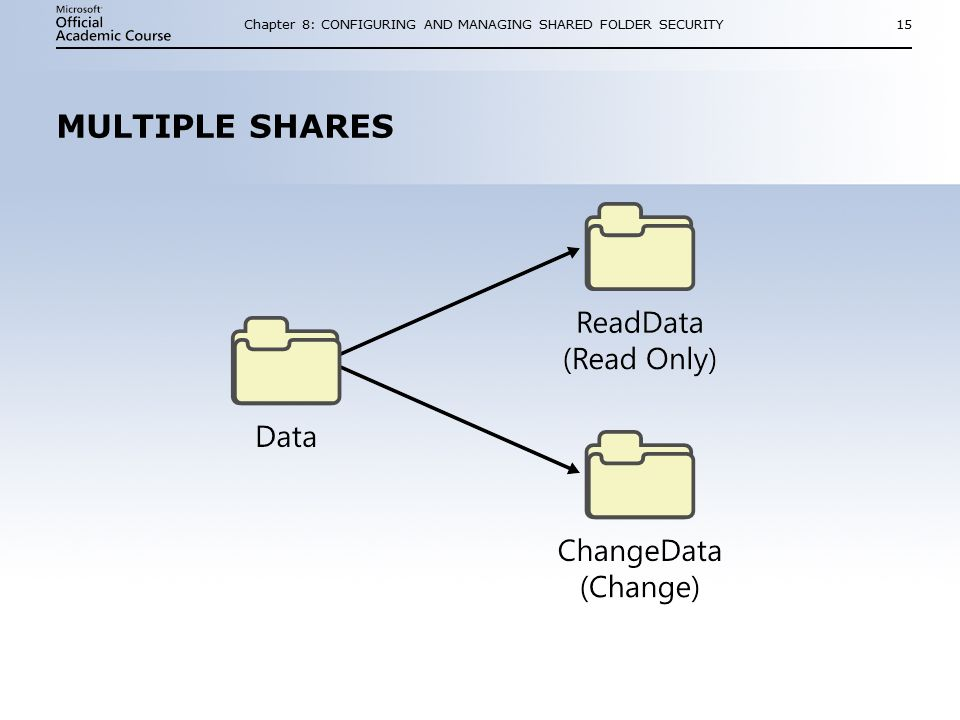 Chapter 8: CONFIGURING AND MANAGING SHARED FOLDER SECURITY15 MULTIPLE SHARES