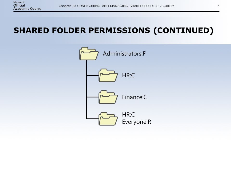 Chapter 8: CONFIGURING AND MANAGING SHARED FOLDER SECURITY6 SHARED FOLDER PERMISSIONS (CONTINUED)