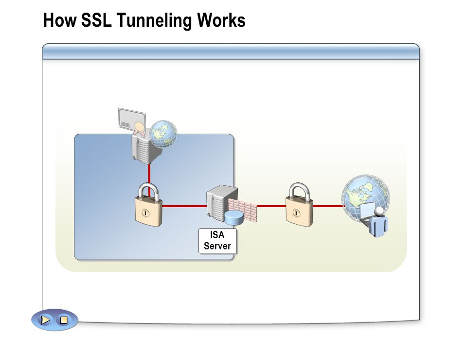 How SSL Tunneling Works ISA Server