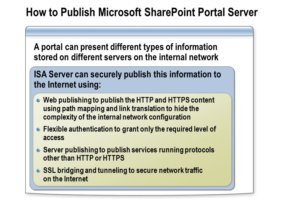 How to Publish Microsoft SharePoint Portal Server ISA Server can securely publish this information to the Internet using: Web publishing to publish the HTTP and HTTPS content using path mapping and link translation to hide the complexity of the internal network configuration Flexible authentication to grant only the required level of access Server publishing to publish services running protocols other than HTTP or HTTPS SSL bridging and tunneling to secure network traffic on the Internet Web publishing to publish the HTTP and HTTPS content using path mapping and link translation to hide the complexity of the internal network configuration Flexible authentication to grant only the required level of access Server publishing to publish services running protocols other than HTTP or HTTPS SSL bridging and tunneling to secure network traffic on the Internet A portal can present different types of information stored on different servers on the internal network