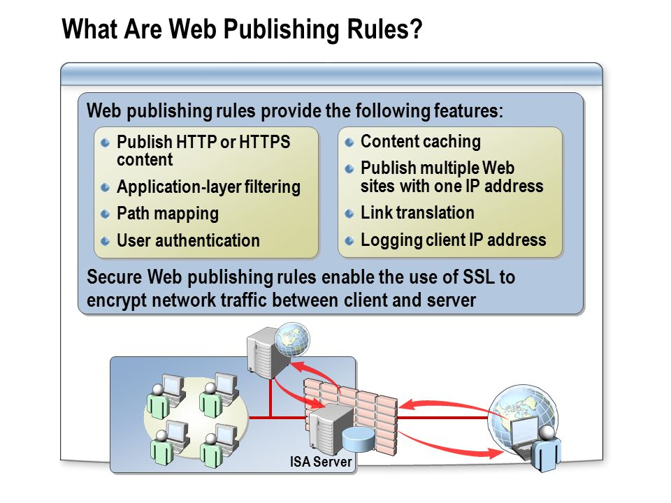 What Are Web Publishing Rules.