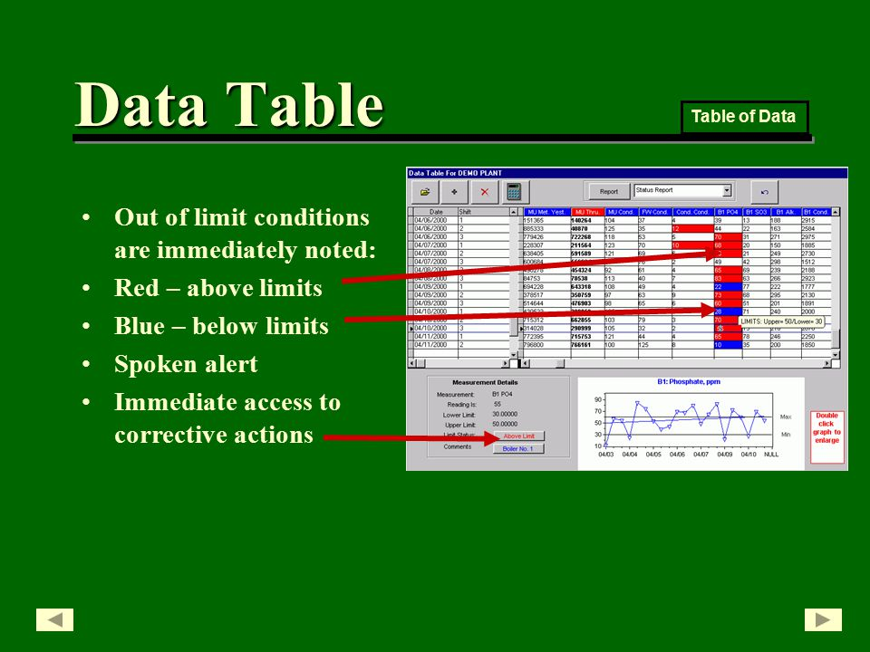 Out of limit conditions are immediately noted: Red – above limits Blue – below limits Spoken alert Immediate access to corrective actions Table of Data Data Table