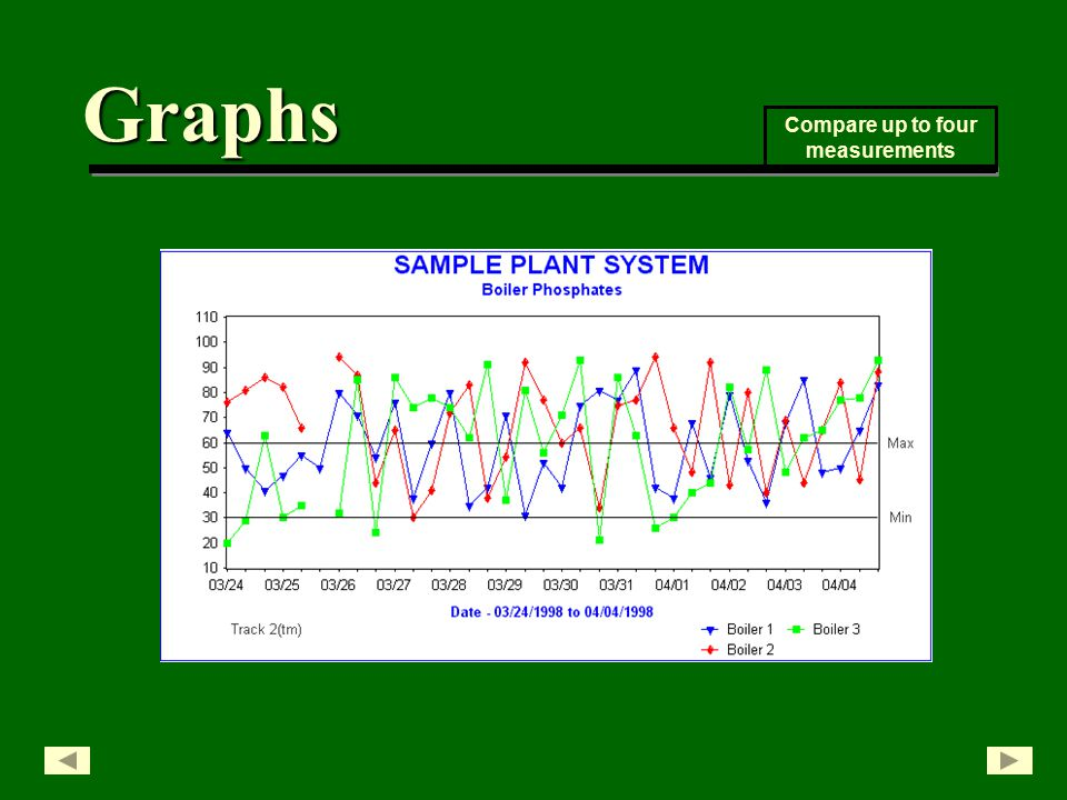 Graphs Compare up to four measurements
