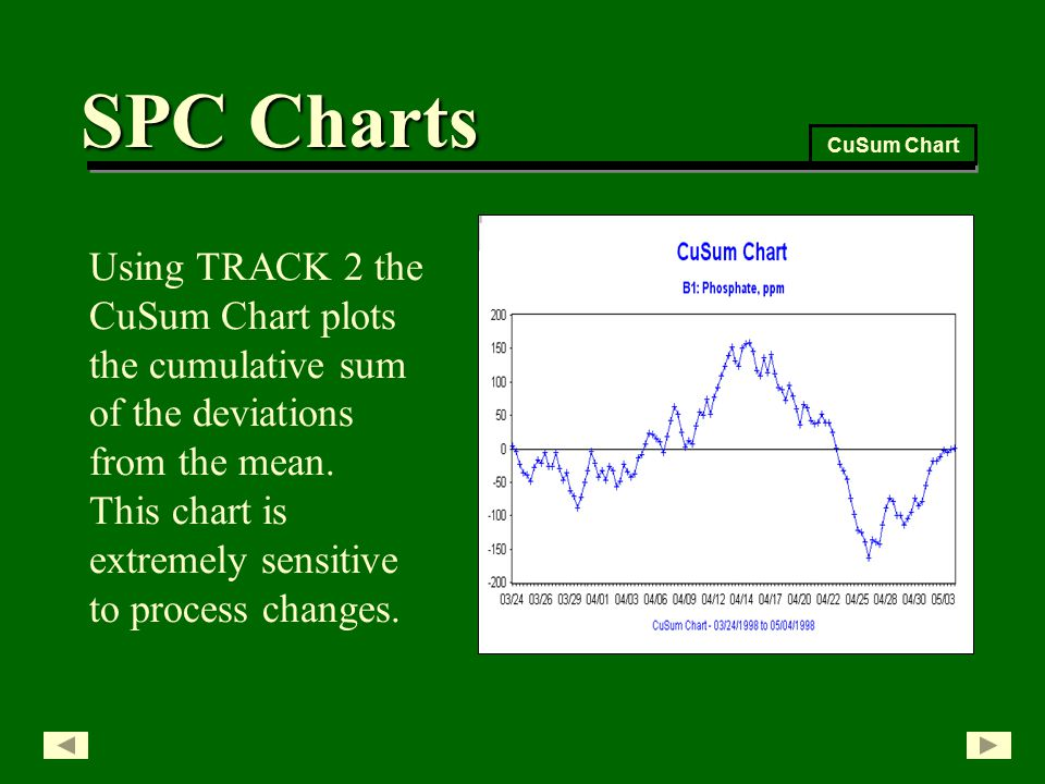 Using TRACK 2 the CuSum Chart plots the cumulative sum of the deviations from the mean.
