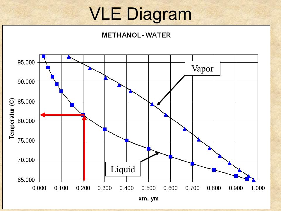 Composition of methanol water batch distillation prepared by jason 11 liquid vapor vle diagram ccuart