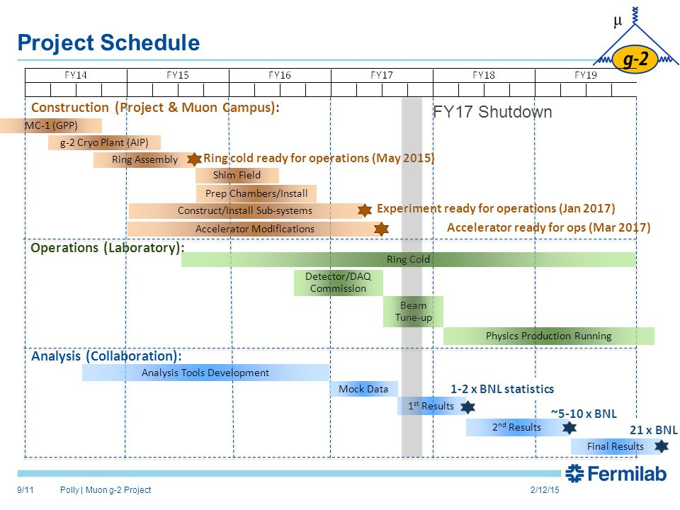 Project Schedule 2/12/15Polly | Muon g-2 Project9/11 MC-1 (GPP) g-2 Cryo Plant (AIP) Ring Assembly Shim Field Prep Chambers/Install Construct/Install Sub-systems Accelerator Modifications Ring cold ready for operations (May 2015) Experiment ready for operations (Jan 2017) Accelerator ready for ops (Mar 2017) Ring Cold Detector/DAQ Commission Beam Tune-up Physics Production Running Analysis Tools Development Mock Data 2 nd Results Construction (Project & Muon Campus): Operations (Laboratory): Analysis (Collaboration): 1-2 x BNL statistics ~5-10 x BNL 21 x BNL Final Results 1 st Results FY17 Shutdown