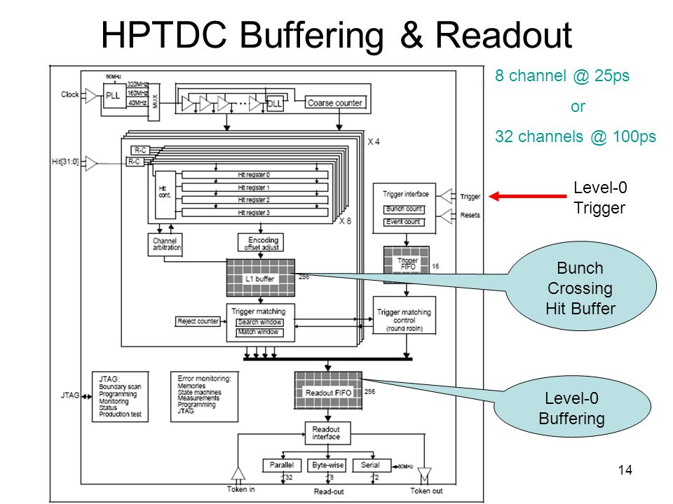 14 HPTDC Buffering & Readout Level-0 Trigger Bunch Crossing Hit Buffer Level-0 Buffering 8 25ps or ps